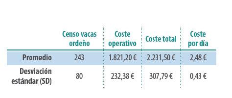 gastos producción rumiantes