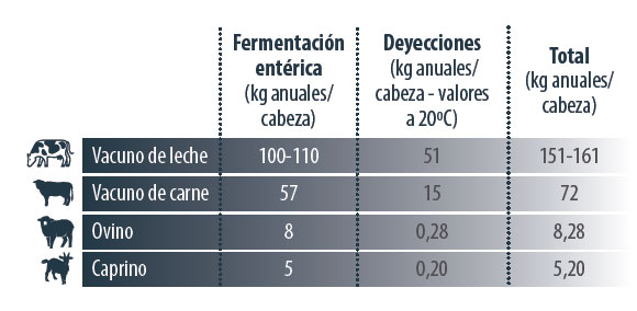 gestión ambiental metano producción vacuno
